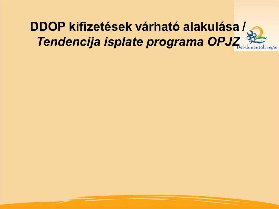 DDOP kifizetések várható alakulása / Tendencija isplate programa OPJZ