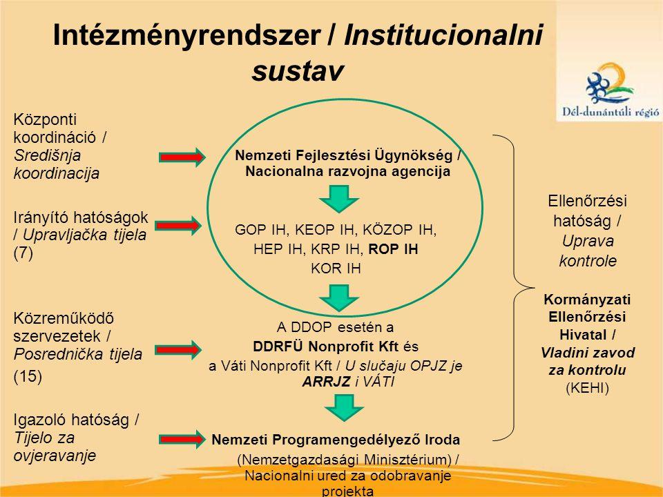 DDOP kifizetések várható alakulása / Tendencija isplata OPJZ-a