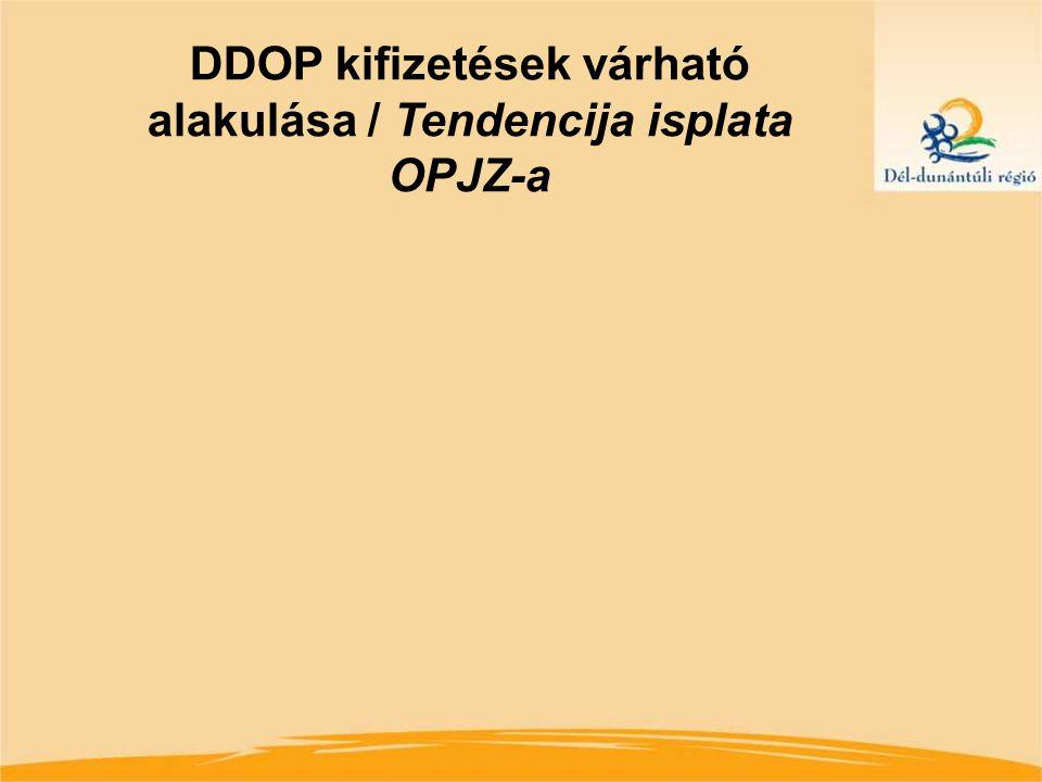 DDOP végrehajtás tapasztalatai / Iskustva provođenja OPJZ-a