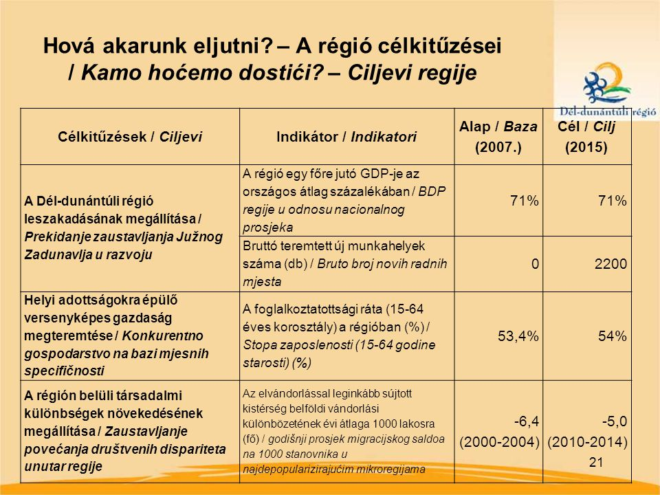 21 Hová akarunk eljutni. – A régió célkitűzései / Kamo hoćemo dostići.