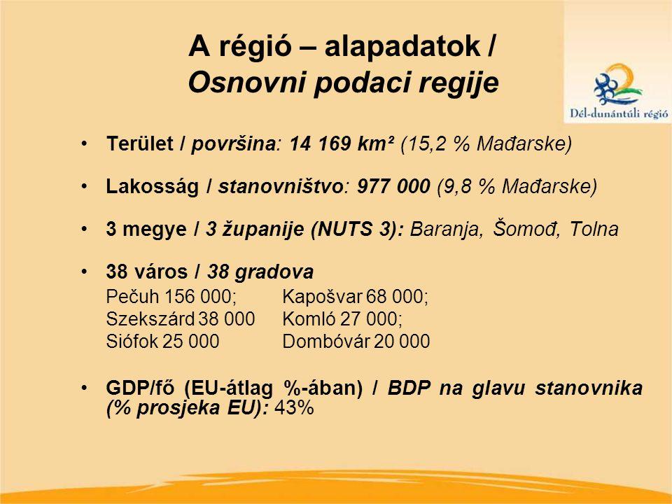 A régió – alapadatok / Osnovni podaci regije Terület / površina: 14 169 km² (15,2 % Mađarske) Lakosság / stanovništvo: 977 000 (9,8 % Mađarske) 3 megye / 3 županije (NUTS 3): Baranja, Šomođ, Tolna 38 város / 38 gradova Pečuh 156 000;Kapošvar 68 000; Szekszárd 38 000Komló 27 000; Siófok 25 000 Dombóvár 20 000 GDP/fő (EU-átlag %-ában) / BDP na glavu stanovnika (% prosjeka EU): 43%