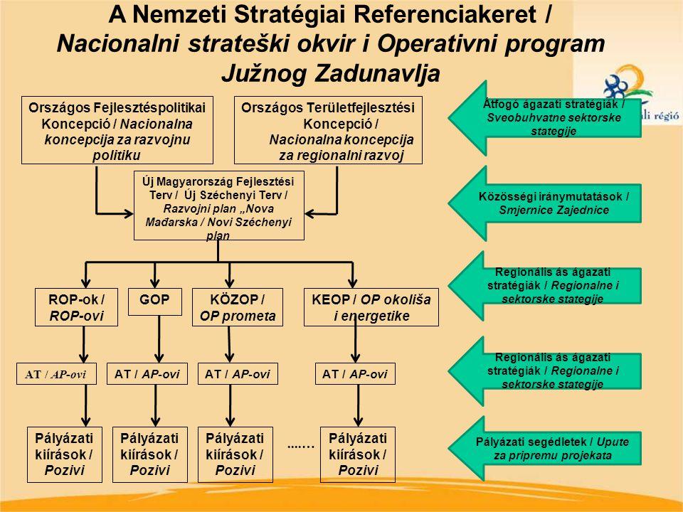 9 + ÚMVP: 1 297 milliárd Ft Az ÚMFT pénzügyi táblája operatív programonként, 2007-2013 / Operativni programi NSO-a milli ó forint (271 Ft/eur ó ) foly ó á ron Operat í v program Forr á s nagys á ga / Okvir ( € ) Forr á s megoszl á sa (%) / Udio SA + 15% magyar korm á nyzati finansz í roz á s / Nacionalno sufinanciranje Forr á s t í pusa / Fond Gazdas á g fejleszt é si OP Gospodarskog razvoja 2 495 769 115 10,01795 709,9 ERFA K ö zleked é s OP prometa 6 223 429 149 24,971 984 175,6 ERFA, KA T á rsadalmi meg ú jul á s OP Društvene obnove 3 482 518 044 13,971 110 308,7 ESZA T á rsadalmi infrastrukt ú ra OP Društvene infratrukture 1 948 922 941 7,82621 362,5 ERFA Á llamreform OP Državne reforme 146 570 507 0,5946 730,1 ESZA Elektronikus k ö zigazgat á s OP Elektronske uprave 358 445 113 1,44114 280,7 ERFA K ö rnyezet é s energetika OP Okoliša i energetike 4 178 846 341 16,771 332 314,5 ERFA, KA Nyugat-dun á nt ú li OP Zapadne Panonije 463 752 893 1,86147 855,3 ERFA K ö z é p-dun á nt ú li OP Srednišnjeg Zadunavlja 507 919 836 2,04161 936,8 ERFA D é l-dun á nt ú li OP Južnog Zadunavlja 705 136 988 2,83224 814,3 ERFA D é l-alf ö ldi OP Južne nizine 748 714 608 3,00238 707,8 ERFA É szak-alf ö ldi OP Sjeverne nizine 975 070 186 3,91310 875,3 ERFA É szak-magyarorsz á gi OP Sjeverne Mađarkse 903 723 589 3,63288 128,3 ERFA K ö z é p-magyarorsz á g OP Središnje Mađarske 1 467 196 353 5,89467 776,7 ERFA V é grehajt á s OP Provedbe 315 132 937 1,26100 471,8 ERFA UMFT ö sszesen Ukupno 24 921 148 600 100,007 945 448,6