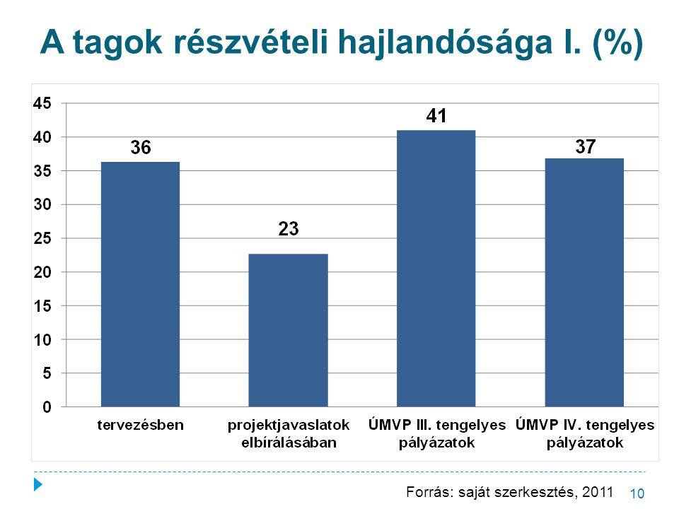 A tagok részvételi hajlandósága I. (%) 10 Forrás: saját szerkesztés, 2011