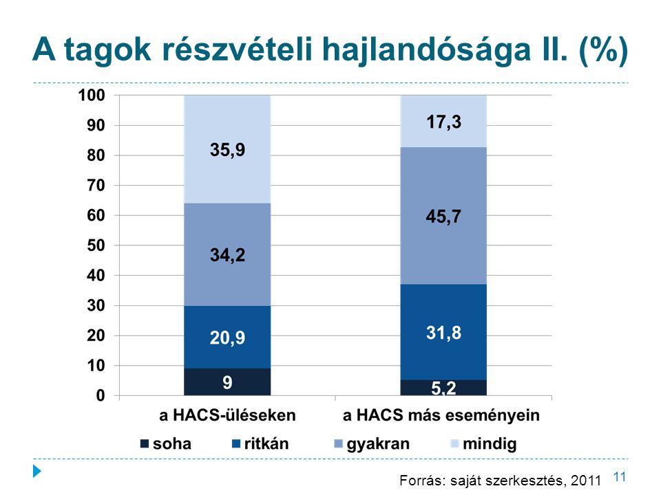 A tagok részvételi hajlandósága II. (%) 11 Forrás: saját szerkesztés, 2011