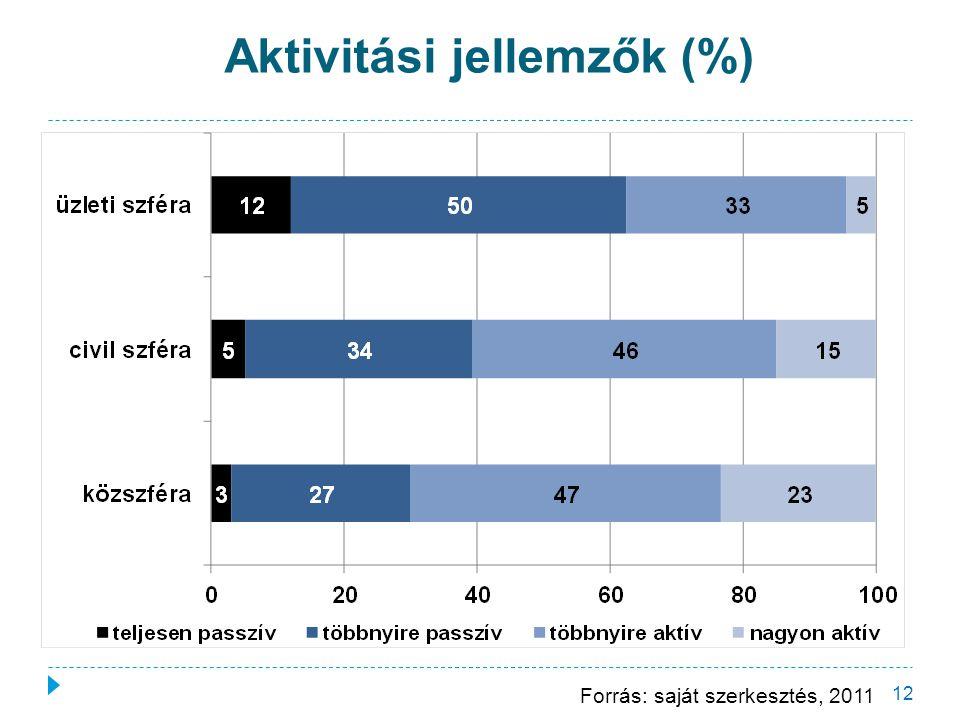 Aktivitási jellemzők (%) 12 Forrás: saját szerkesztés, 2011