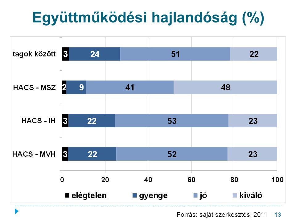 Együttműködési hajlandóság (%) 13 Forrás: saját szerkesztés, 2011