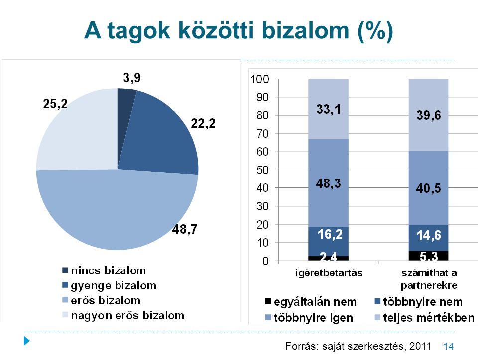 A tagok közötti bizalom (%) 14 Forrás: saját szerkesztés, 2011