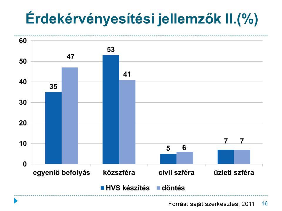 16 Forrás: saját szerkesztés, 2011 Érdekérvényesítési jellemzők II.(%)