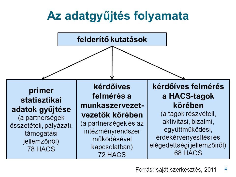 4 felderítő kutatások primer statisztikai adatok gyűjtése (a partnerségek összetételi, pályázati, támogatási jellemzőiről) 78 HACS kérdőíves felmérés a munkaszervezet- vezetők körében (a partnerségek és az intézményrendszer működésével kapcsolatban) 72 HACS kérdőíves felmérés a HACS-tagok körében (a tagok részvételi, aktivitási, bizalmi, együttműködési, érdekérvényesítési és elégedettségi jellemzőiről) 68 HACS Forrás: saját szerkesztés, 2011 Az adatgyűjtés folyamata