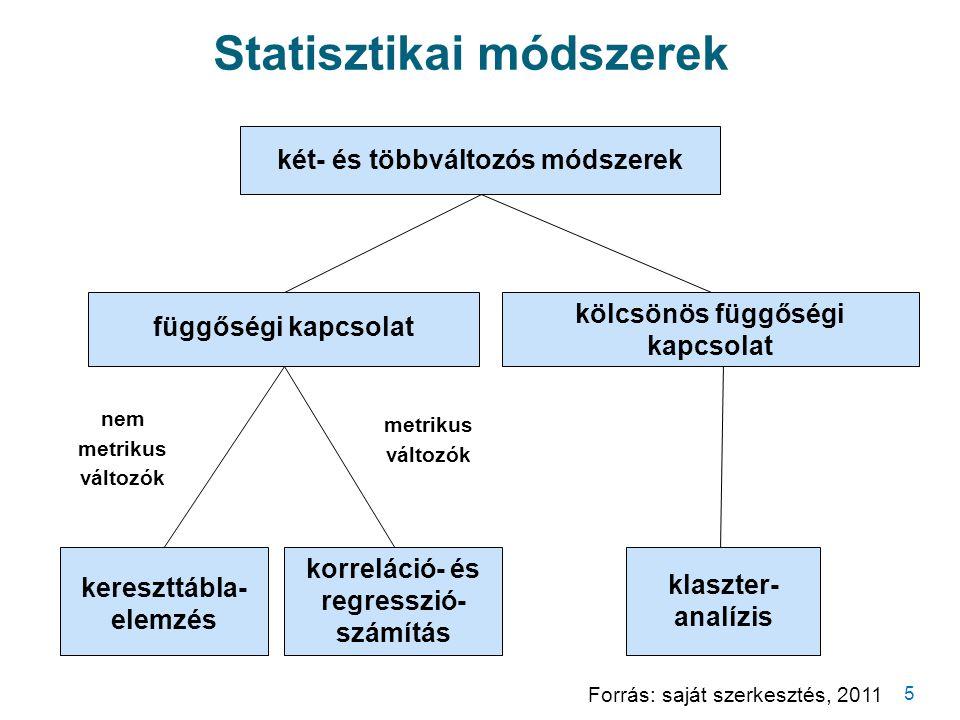 Statisztikai módszerek 5 Forrás: saját szerkesztés, 2011 két- és többváltozós módszerek függőségi kapcsolat kölcsönös függőségi kapcsolat kereszttábla- elemzés korreláció- és regresszió- számítás klaszter- analízis nem metrikus változók metrikus változók