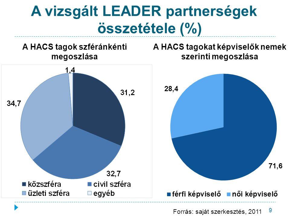 A vizsgált LEADER partnerségek összetétele (%) 9 A HACS tagok szféránkénti megoszlása A HACS tagokat képviselők nemek szerinti megoszlása Forrás: sajá