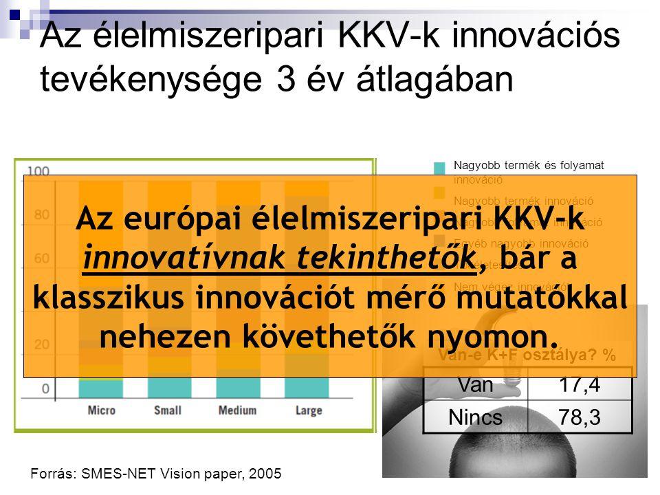 Az élelmiszeripari KKV-k innovációs tevékenysége 3 év átlagában Forrás: SMES-NET Vision paper, 2005 Nagyobb termék és folyamat innováció Nagyobb termék innováció Nagyobb folyamat innováció Egyéb nagyobb innováció Tökéletesítés Nem végez innovációt Van-e K+F osztálya.