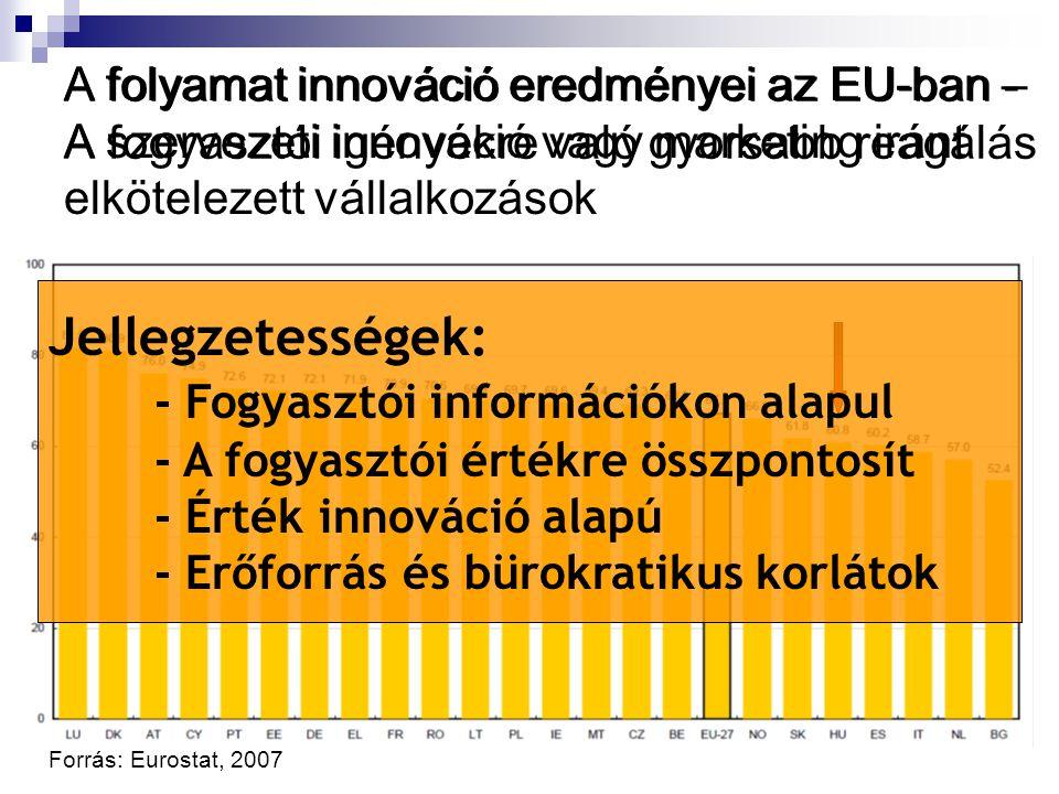 A folyamat innováció eredményei az EU-ban - A fogyasztói igényekre való gyorsabb reagálás Forrás: Eurostat, 2007 A folyamat innováció eredményei az EU-ban – A szervezeti innováció vagy marketing iránt elkötelezett vállalkozások Jellegzetességek: - Fogyasztói információkon alapul - A fogyasztói értékre összpontosít - Érték innováció alapú - Erőforrás és bürokratikus korlátok