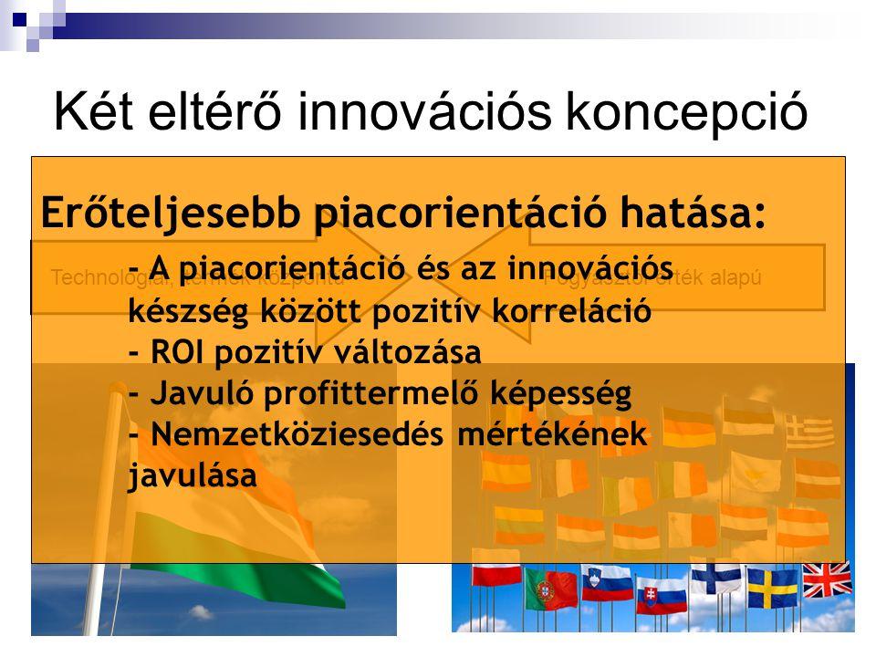 Két eltérő innovációs koncepció Technológiai, termék központú Fogyasztói érték alapú Erőteljesebb piacorientáció hatása: - A piacorientáció és az inno