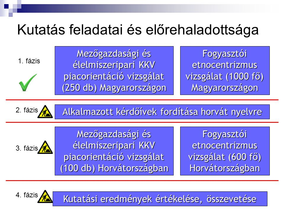 Kutatás feladatai és előrehaladottsága Mezőgazdasági és élelmiszeripari KKV piacorientáció vizsgálat (250 db) Magyarországon Fogyasztói etnocentrizmus vizsgálat (1000 fő) Magyarországon 1.