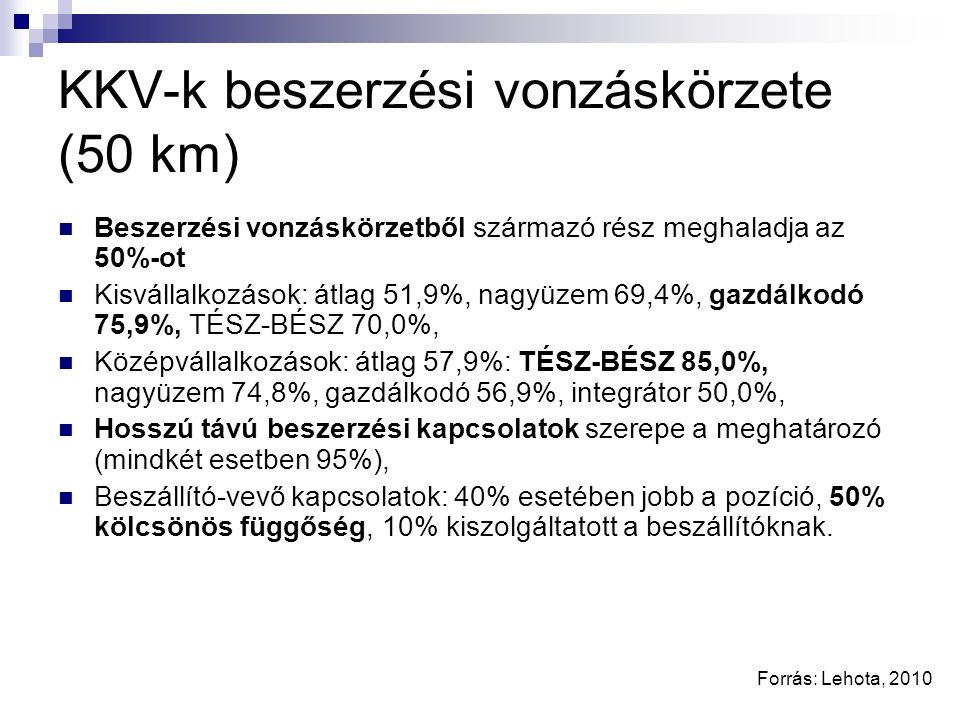 Vonzáskörzeten (50 km) belüli értékesítés Kisvállalatok, 53,5%: közvetlen fogyasztás 87,3%, vendéglátóegységek 87,0%, független kiskereskedő 81,2%, magyar tulajdonú láncok 66,7%, diszkontok 66,7%, Középvállalkozások, 30,5%: közvetlen fogyasztás 80,2%, vendéglátóegységek 57,1%, független kiskereskedők 49,4%, magyar tulajdonú láncok 38,8%, más élelmiszer-feldolgozók 32,9%, külföldi hiper- és szupermarketláncok 31,3%, Vevőkkel való kapcsolat: 53,0% kiegyensúlyozott, 36,0% gyengébb alkuerő, 11,0% jobb alkuerő, Erősen diverzifikált értékesítés az arány és a vevők száma szerint egyaránt A KKV-k tevékenységének döntő hányada egy 50 km sugarú körön belül zajlik.