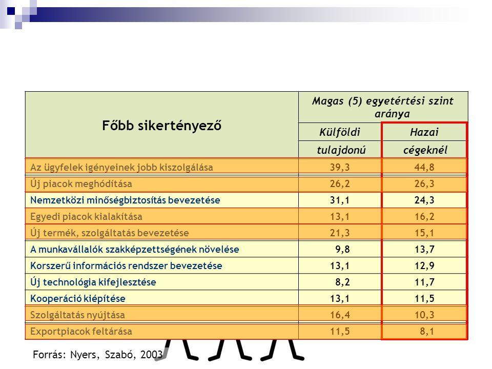 Milyen területeken fejlesztenének a hazai KKV-k? Főbb sikertényező Magas (5) egyetértési szint aránya KülföldiHazai tulajdonú cégeknél Az ügyfelek igé