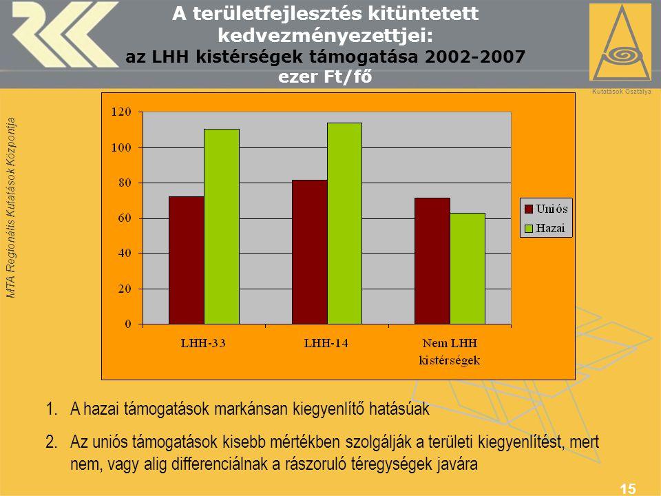MTA Regionális Kutatások Központja 15 A területfejlesztés kitüntetett kedvezményezettjei: az LHH kistérségek támogatása 2002-2007 ezer Ft/fő 1.A hazai támogatások markánsan kiegyenlítő hatásúak 2.Az uniós támogatások kisebb mértékben szolgálják a területi kiegyenlítést, mert nem, vagy alig differenciálnak a rászoruló téregységek javára Térségfejlesztési Kutatások Osztálya