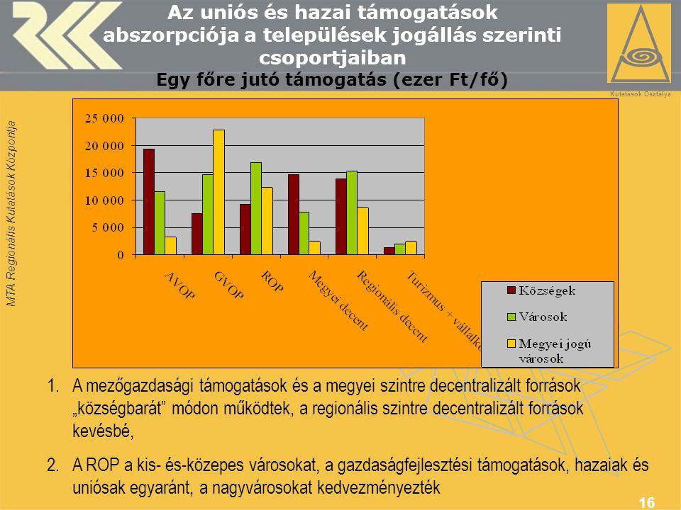 """MTA Regionális Kutatások Központja 16 Az uniós és hazai támogatások abszorpciója a települések jogállás szerinti csoportjaiban Egy főre jutó támogatás (ezer Ft/fő) 1.A mezőgazdasági támogatások és a megyei szintre decentralizált források """"községbarát módon működtek, a regionális szintre decentralizált források kevésbé, 2.A ROP a kis- és-közepes városokat, a gazdaságfejlesztési támogatások, hazaiak és uniósak egyaránt, a nagyvárosokat kedvezményezték Térségfejlesztési Kutatások Osztálya"""