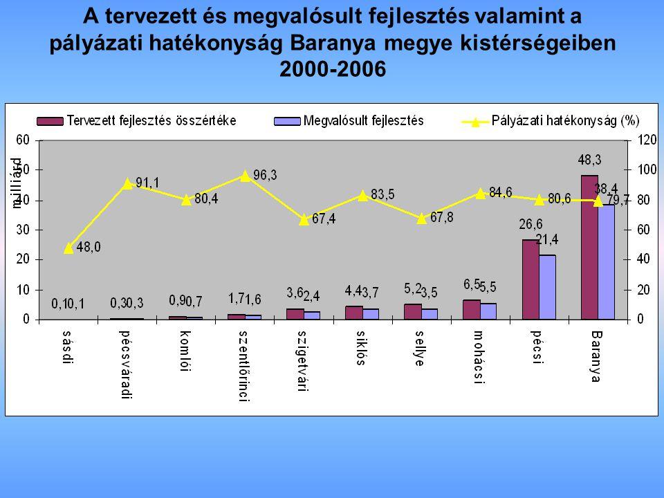 A tervezett és megvalósult fejlesztés valamint a pályázati hatékonyság Baranya megye kistérségeiben 2000-2006