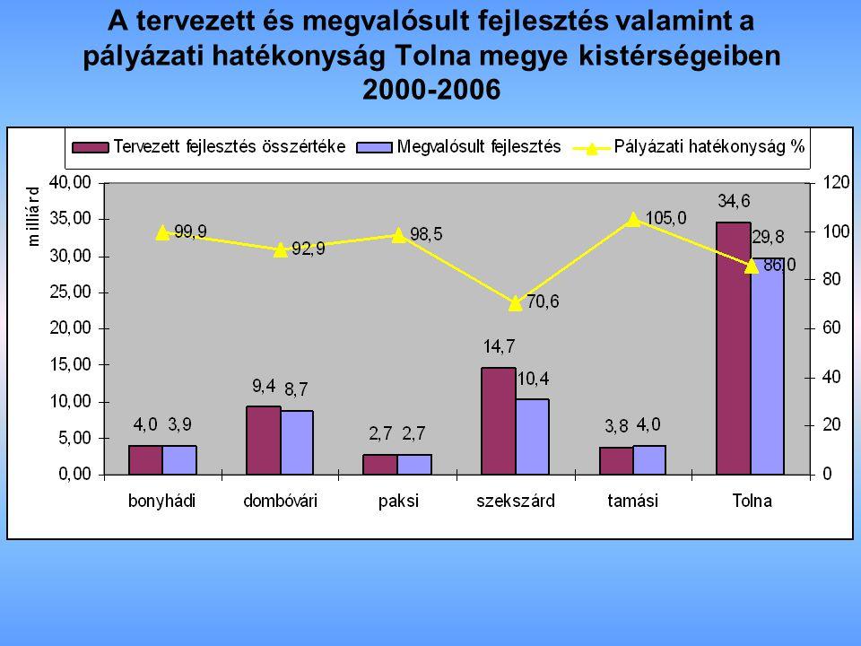 A tervezett és megvalósult fejlesztés valamint a pályázati hatékonyság Tolna megye kistérségeiben 2000-2006
