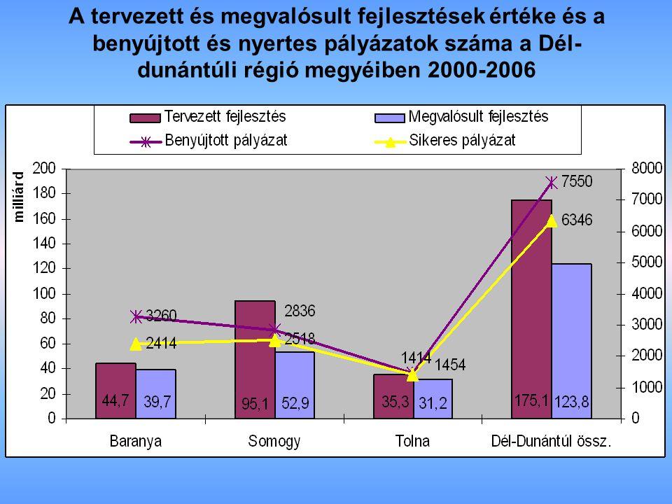 A tervezett és megvalósult fejlesztések értéke és a benyújtott és nyertes pályázatok száma a Dél- dunántúli régió megyéiben 2000-2006