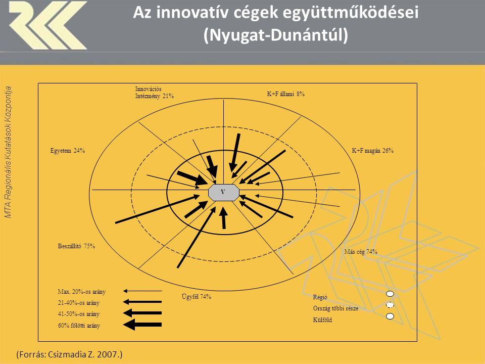 V Beszállító 75% Ügyfél 74% Más cég 74% K+F magán 26%Egyetem 24% Innovációs Intézmény 21% K+F állami 8% Régió Ország többi része Külföld Max. 20%-os a