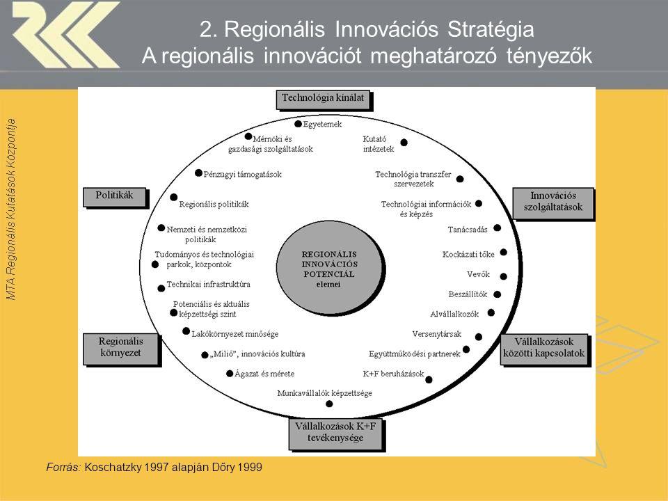 2. Regionális Innovációs Stratégia A regionális innovációt meghatározó tényezők Forrás: Koschatzky 1997 alapján Dőry 1999