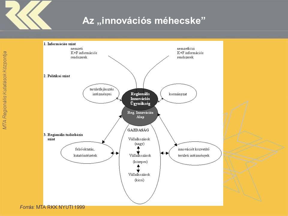 """Az """"innovációs méhecske"""" Forrás: MTA RKK NYUTI 1999"""