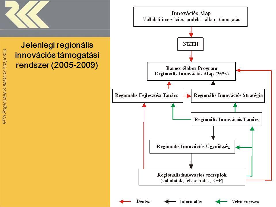 Jelenlegi regionális innovációs támogatási rendszer (2005-2009)