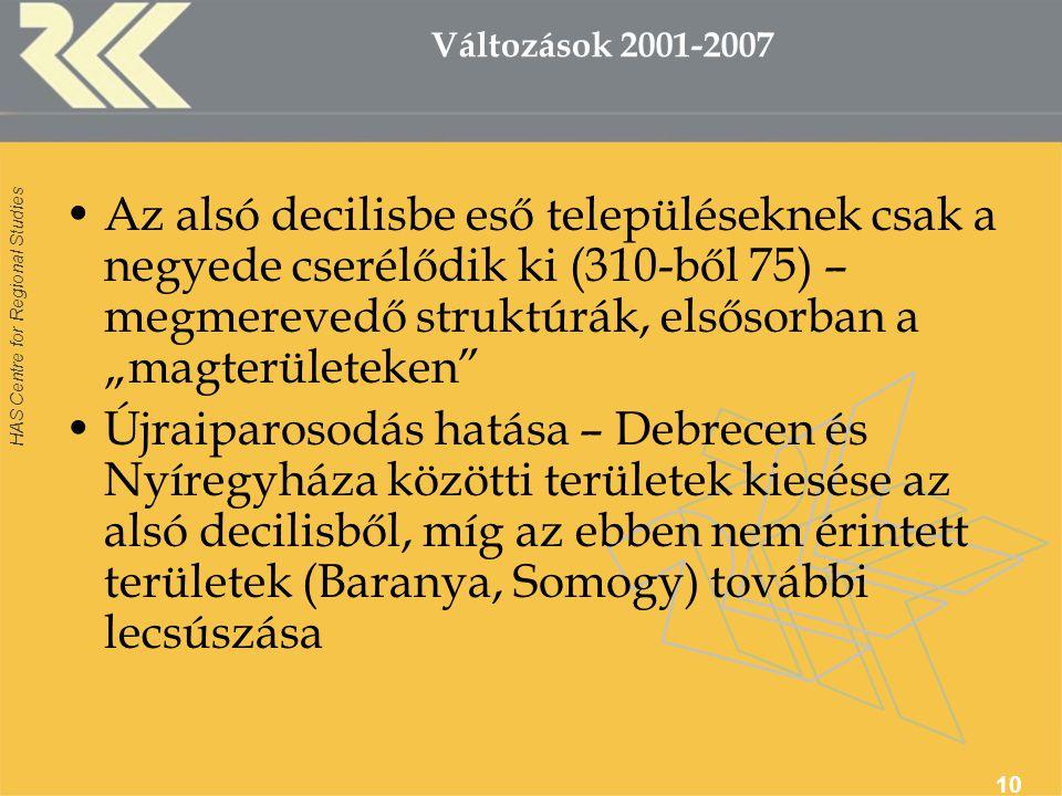 """HAS Centre for Regional Studies 10 Változások 2001-2007 Az alsó decilisbe eső településeknek csak a negyede cserélődik ki (310-ből 75) – megmerevedő struktúrák, elsősorban a """"magterületeken Újraiparosodás hatása – Debrecen és Nyíregyháza közötti területek kiesése az alsó decilisből, míg az ebben nem érintett területek (Baranya, Somogy) további lecsúszása"""