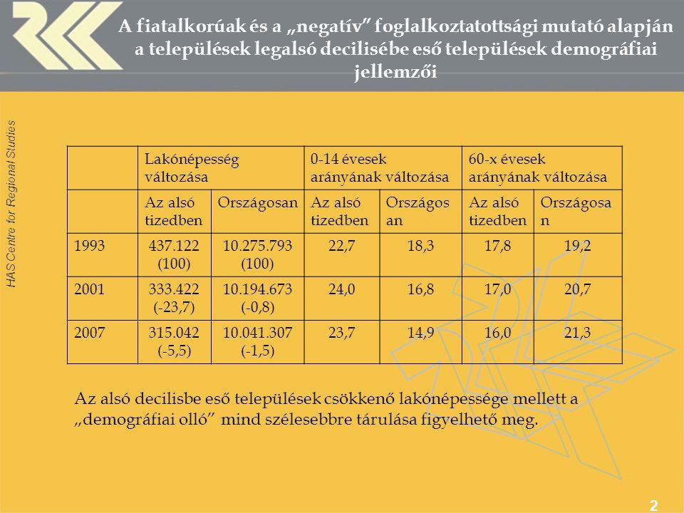 """HAS Centre for Regional Studies 2 A fiatalkorúak és a """"negatív foglalkoztatottsági mutató alapján a települések legalsó decilisébe eső települések demográfiai jellemzői Lakónépesség változása 0-14 évesek arányának változása 60-x évesek arányának változása Az alsó tizedben OrszágosanAz alsó tizedben Országos an Az alsó tizedben Országosa n 1993437.122 (100) 10.275.793 (100) 22,718,317,819,2 2001333.422 (-23,7) 10.194.673 (-0,8) 24,016,817,020,7 2007315.042 (-5,5) 10.041.307 (-1,5) 23,714,916,021,3 Az alsó decilisbe eső települések csökkenő lakónépessége mellett a """"demográfiai olló mind szélesebbre tárulása figyelhető meg."""