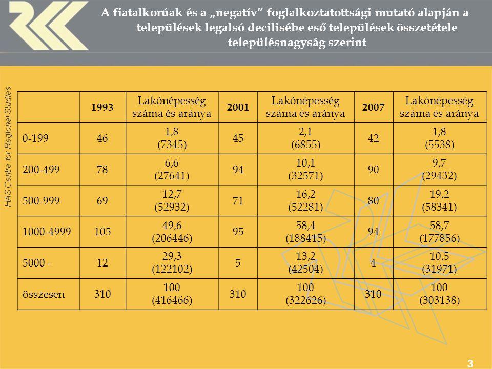 """HAS Centre for Regional Studies 3 A fiatalkorúak és a """"negatív foglalkoztatottsági mutató alapján a települések legalsó decilisébe eső települések összetétele településnagyság szerint 1993 Lakónépesség száma és aránya 2001 Lakónépesség száma és aránya 2007 Lakónépesség száma és aránya 0-19946 1,8 (7345) 45 2,1 (6855) 42 1,8 (5538) 200-49978 6,6 (27641) 94 10,1 (32571) 90 9,7 (29432) 500-99969 12,7 (52932) 71 16,2 (52281) 80 19,2 (58341) 1000-4999105 49,6 (206446) 95 58,4 (188415) 94 58,7 (177856) 5000 -12 29,3 (122102) 5 13,2 (42504) 4 10,5 (31971) összesen310 100 (416466) 310 100 (322626) 310 100 (303138)"""
