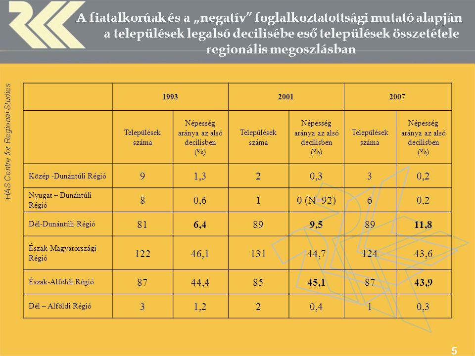 """HAS Centre for Regional Studies 5 A fiatalkorúak és a """"negatív foglalkoztatottsági mutató alapján a települések legalsó decilisébe eső települések összetétele regionális megoszlásban 199320012007 Települések száma Népesség aránya az alsó decilisben (%) Települések száma Népesség aránya az alsó decilisben (%) Települések száma Népesség aránya az alsó decilisben (%) Közép -Dunántúli Régió 91,320,330,2 Nyugat – Dunántúli Régió 80,610 (N=92)60,2 Dél-Dunántúli Régió 816,4899,58911,8 Észak-Magyarországi Régió 12246,113144,712443,6 Észak-Alföldi Régió 8744,48545,18743,9 Dél – Alföldi Régió 31,220,410,3"""