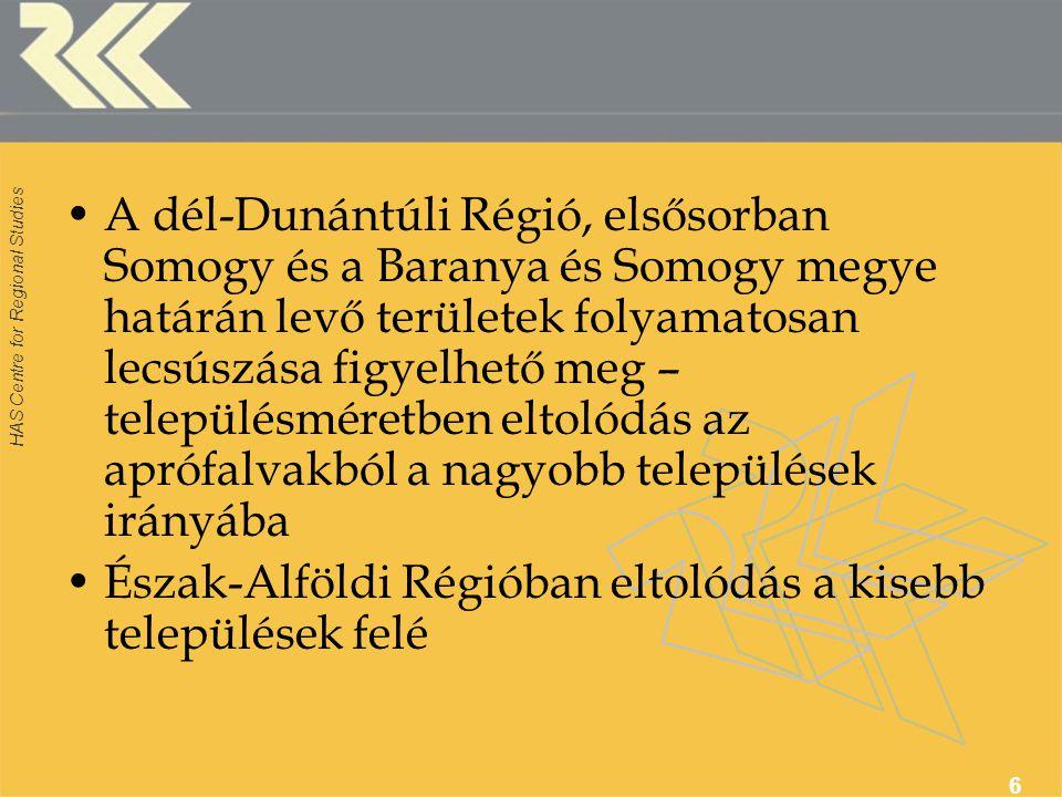 HAS Centre for Regional Studies 6 A dél-Dunántúli Régió, elsősorban Somogy és a Baranya és Somogy megye határán levő területek folyamatosan lecsúszása figyelhető meg – településméretben eltolódás az aprófalvakból a nagyobb települések irányába Észak-Alföldi Régióban eltolódás a kisebb települések felé