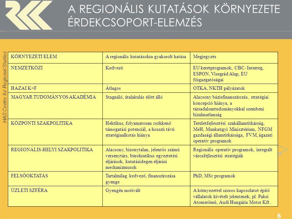 HAS Centre for Regional Studies 6 A REGIONÁLIS KUTATÁSOK KÖRNYEZETE ÉRDEKCSOPORT-ELEMZÉS KÖRNYEZETI ELEMA regionális kutatásokra gyakorolt hatásaMegjegyzés NEMZETKÖZIKedvezőEU keretprogramok, CBC- Interreg, ESPON, Visegrád Alap, EU főigazgatóságai HAZAI K+FÁtlagosOTKA, NKTH pályázatok MAGYAR TUDOMÁNYOS AKADÉMIAStagnáló, átalakulás előtt állóAlacsony bázisfinanszírozás, stratégiai koncepció hiánya, a társadalomtudományokkal szembeni bizalmatlanság KÖZPONTI SZAKPOLITIKAHektikus, folyamatosan csökkenő támogatási potenciál, a hosszú távú stratégiaalkotás hiánya Területfejlesztési szakállamtitkárság, MeH, Munkaügyi Minisztérium, NFGM gazdasági államtitkársága, FVM, ágazati operatív programok REGIONÁLIS-HELYI SZAKPOLITIKAAlacsony, bizonytalan, jelentős számú versenytárs, bürokratikus egyeztetési eljárások, kutatásidegen eljárási mechanizmusok Regionális operatív programok, integrált városfejlesztési stratégiák FELSŐOKTATÁSTartalmilag kedvező, finanszírozása gyenge PhD, MSc programok ÜZLETI SZFÉRAGyengén motiváltA környezettel szoros kapcsolatot építő vállalatok kivételt jelentenek, pl.