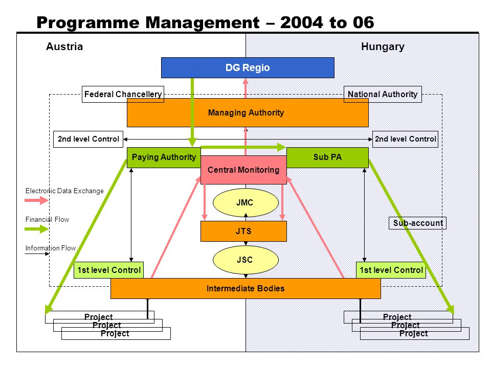 Programme Management – 2004 to 06 Financial Control first level Managing Authority Project JTS Project 2nd level Control OAA Financial Control first l