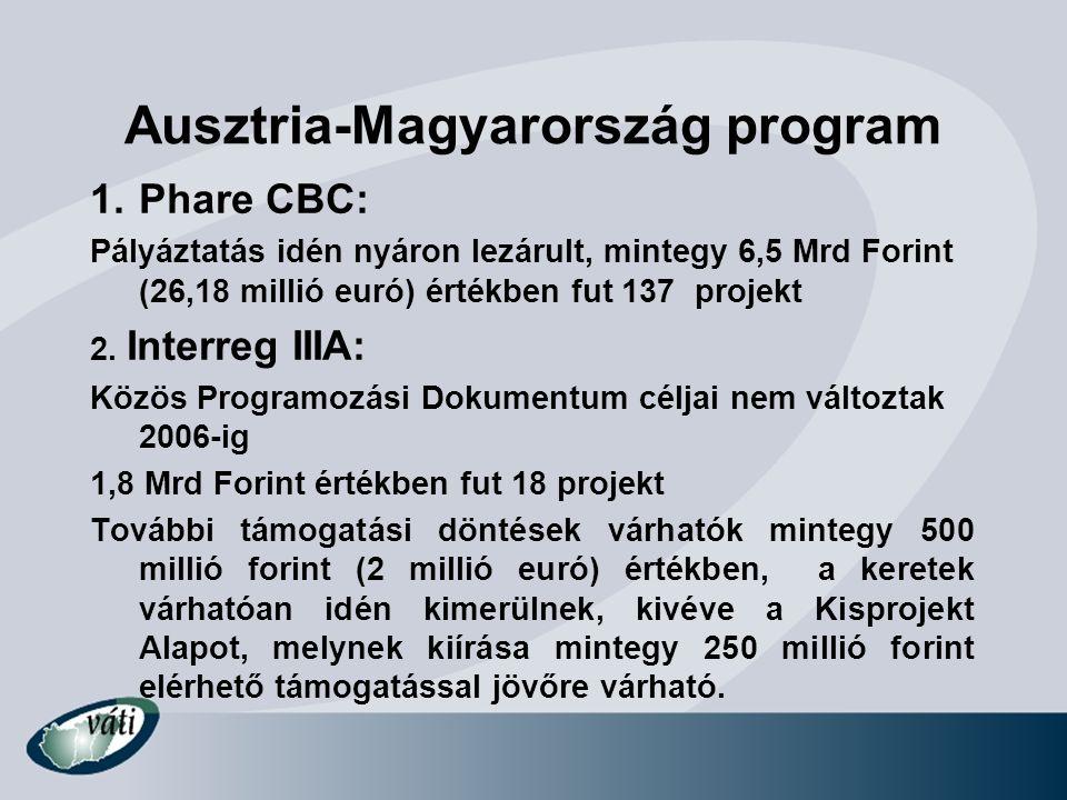 Ausztria-Magyarország program 1.Phare CBC: Pályáztatás idén nyáron lezárult, mintegy 6,5 Mrd Forint (26,18 millió euró) értékben fut 137 projekt 2. In