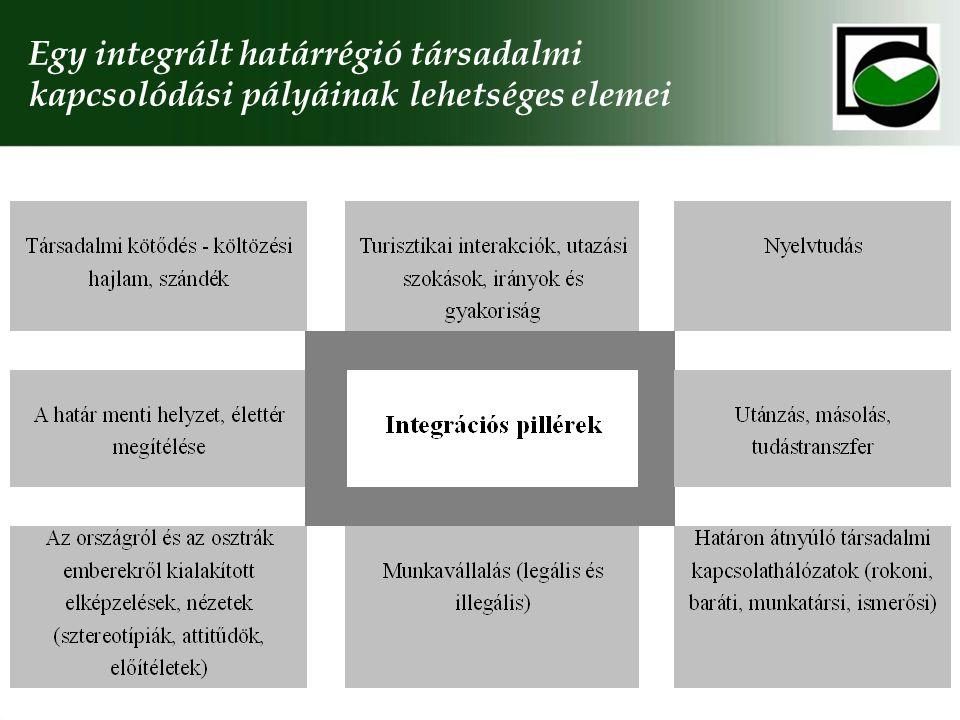Egy integrált határrégió társadalmi kapcsolódási pályáinak lehetséges elemei