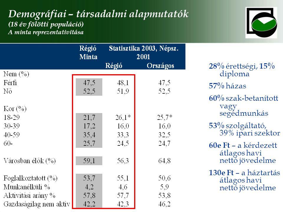 Demográfiai – társadalmi alapmutatók (18 év fölötti populáció) A minta reprezentativitása 28% érettségi, 15% diploma 57% házas 60% szak-betanított vag