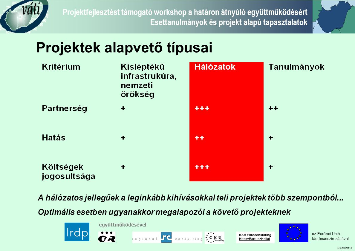 Dia száma: 7 Projektfejlesztést támogató workshop a határon átnyúló együttműködésért Esettanulmányok és projekt alapú tapasztalatok az Európai Unió társfinanszírozásával együttműködésével K&H Euroconsulting HitesyBartuczHollai Kisléptékű infrastruktúra 1/2 Neusiedlerseebahn vasúti útvonalának rehabilitációja, állomások összehangolása és villamosítása Teljes költség: 10 MEUR ERDF Támogatás: 4.5 MEUR Neusiedlersee Bahn AG Partner: GySEv Bor Szeminárium Központ – épületének renoválása és alkalmassá tétele képzések, szemináriumok tartására Teljes költség: 1.2 MEUR ERDF Támogatás: 0.5 Weinakademie Österreich Ltd.