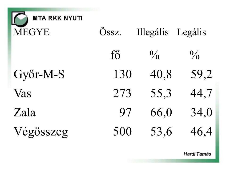 MEGYEÖssz.IllegálisLegális fő% Győr-M-S13040,859,2 Vas27355,344,7 Zala9766,034,0 Végösszeg50053,646,4