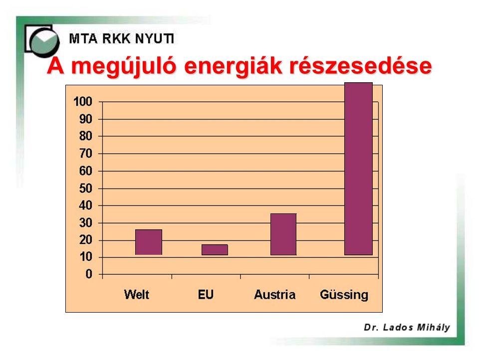 A megújuló energiák részesedése