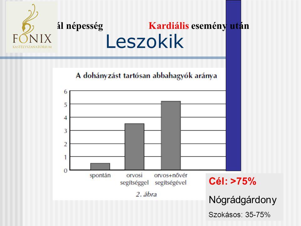 Leszokik Cél: >75% Nógrádgárdony Szokásos: 35-75% Normál népesség Kardiális esemény után