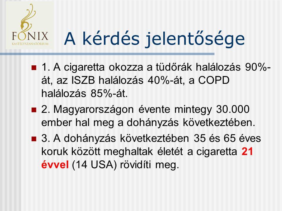 Jelentőség USA 400 000 dohányzáshoz kapcsolható haláleset per év 115 000 haláleset szívbetegség által 47 000 haláleset sztrók által 45 Millió amerikai állampolgár dohányzik 1,2 Milliárd dohányos világszerte