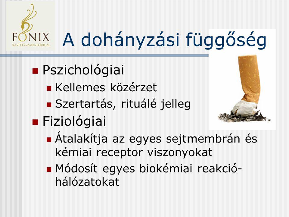 A dohányzási függőség Pszichológiai Kellemes közérzet Szertartás, rituálé jelleg Fiziológiai Átalakítja az egyes sejtmembrán és kémiai receptor viszonyokat Módosít egyes biokémiai reakció- hálózatokat