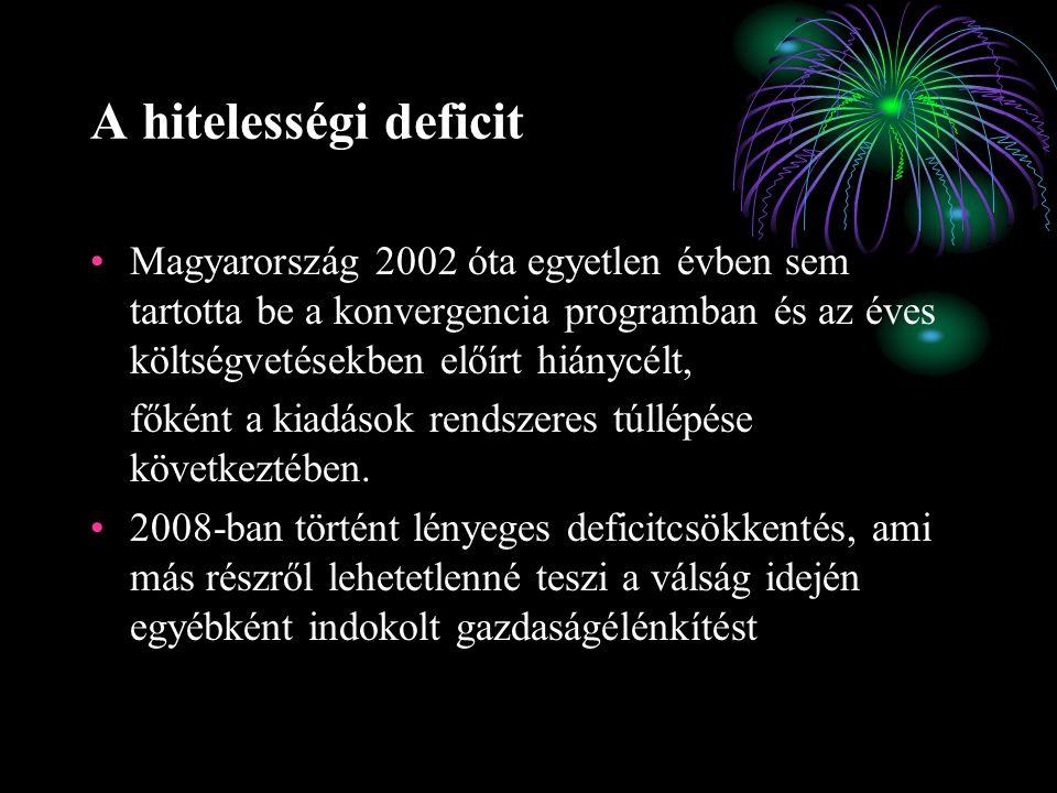 A hitelességi deficit Magyarország 2002 óta egyetlen évben sem tartotta be a konvergencia programban és az éves költségvetésekben előírt hiánycélt, főként a kiadások rendszeres túllépése következtében.