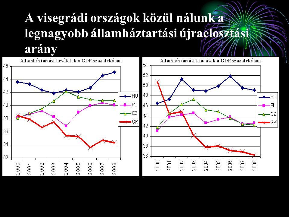 A visegrádi országok közül nálunk a legnagyobb államháztartási újraelosztási arány