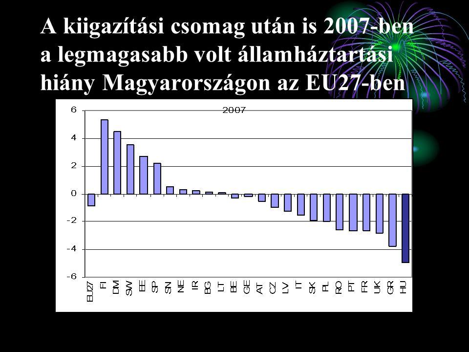A kiigazítási csomag után is 2007-ben a legmagasabb volt államháztartási hiány Magyarországon az EU27-ben