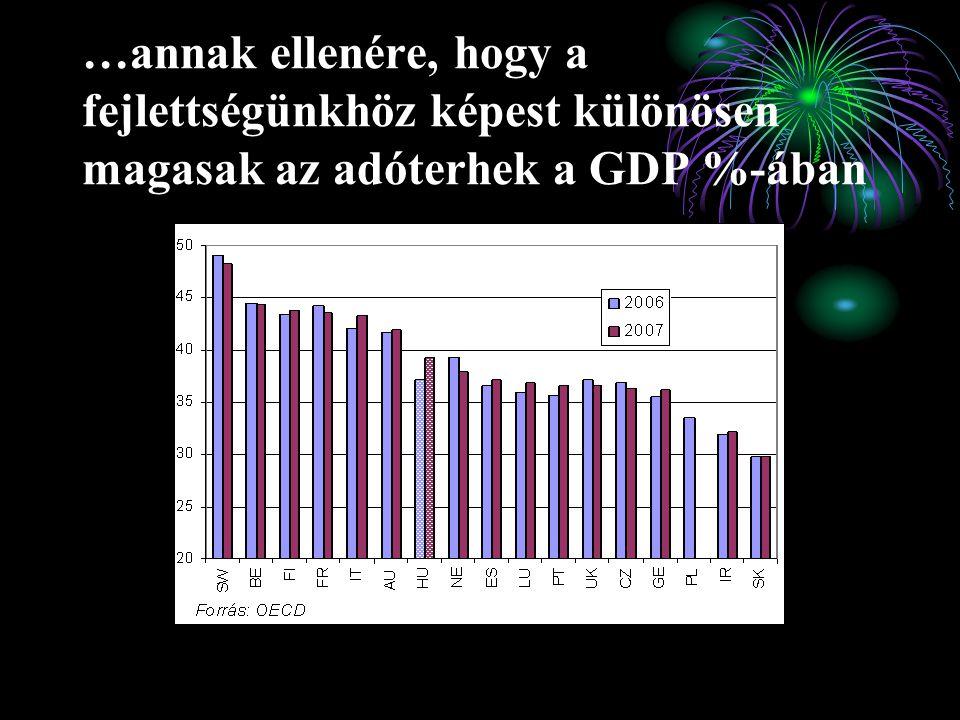 …annak ellenére, hogy a fejlettségünkhöz képest különösen magasak az adóterhek a GDP %-ában